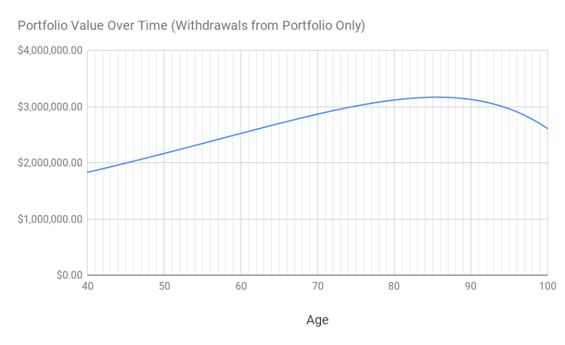 A chart of the portfolio value over time between the age of 40 to 100.