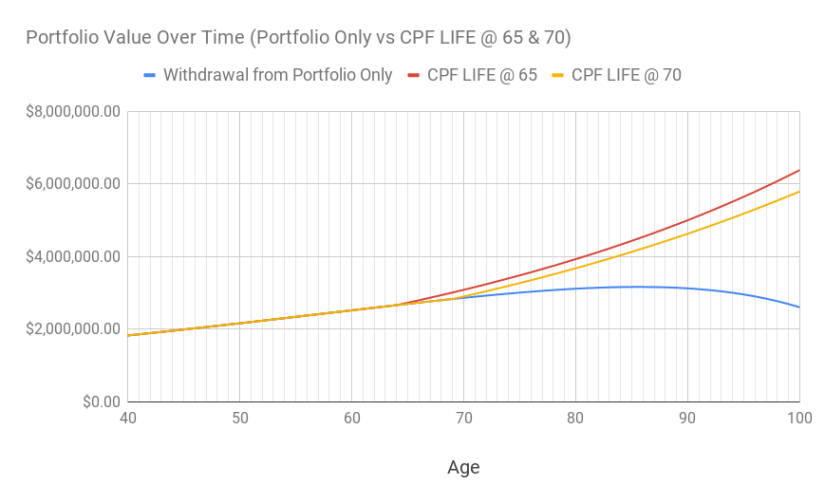 A chart of the portfolio value over time for withdrawing from portfolio only vs supplemented with CPF LIFE at 65 and 70.