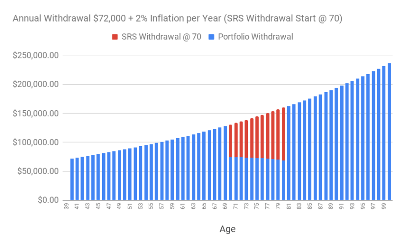 A chart of the annual withdrawal of S$72,000 adjusted for 2% inflation over time (supplemented with SRS withdrawal starting at age 70.)