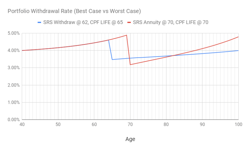 A chart of the portfolio withdrawal rate over time between the best case and worst case scenarios.