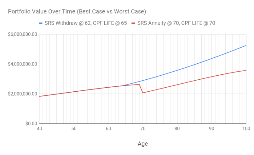 A chart of the portfolio value over time between the best case and worst case scenario.
