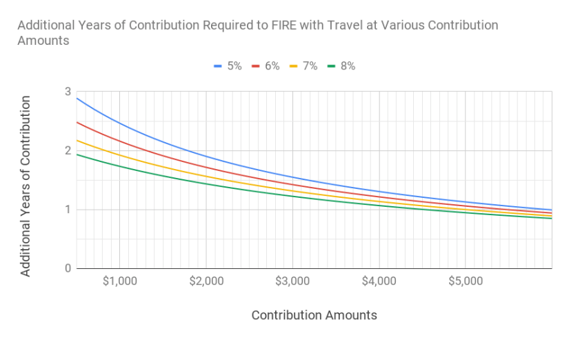A chart of additional years of contribution required to become financially independent with yearly travel mapped against different contribution amounts and different investment returns.