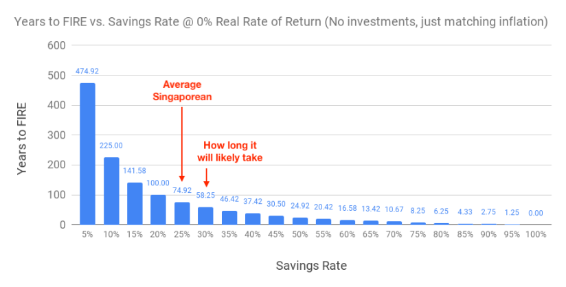 Chart of years to FIRE based on different savings rate @ 0% real rate of return (with savings rate of those in their 20s)