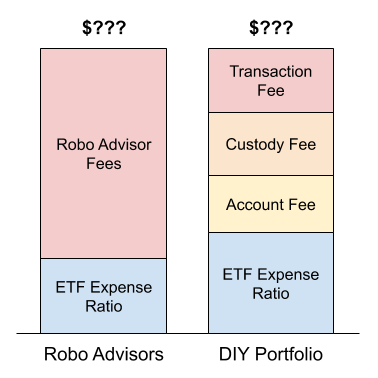Illustration of the fees involved in each option