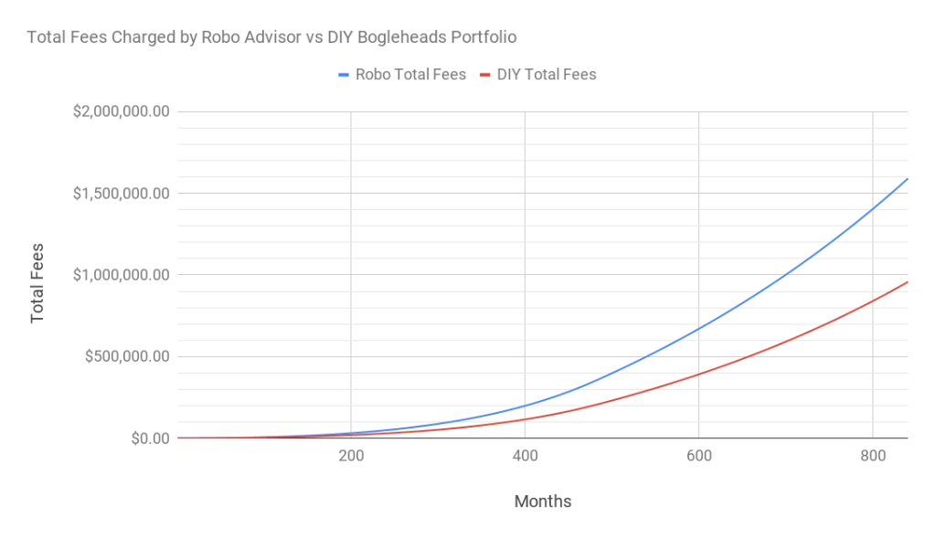 Chart of the total fees paid for Robo Advisor vs DIY Bogleheads Portfolio