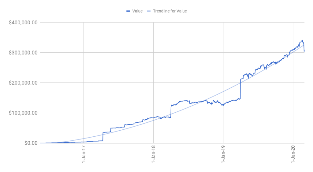 A line chart of my portfolio value over time showing the drop due to COVID-19.