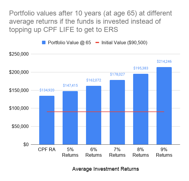 Chart of portfolio values after 10 years (at age 65) at different average returns if the funds is invested instead of topping up CPF LIFE to get to ERS