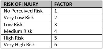 Glove Risk of Injury