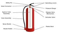 History of Fire Extinguishers : Firesafe.org.uk