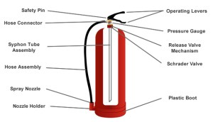 History of Fire Extinguishers : Firesafeuk