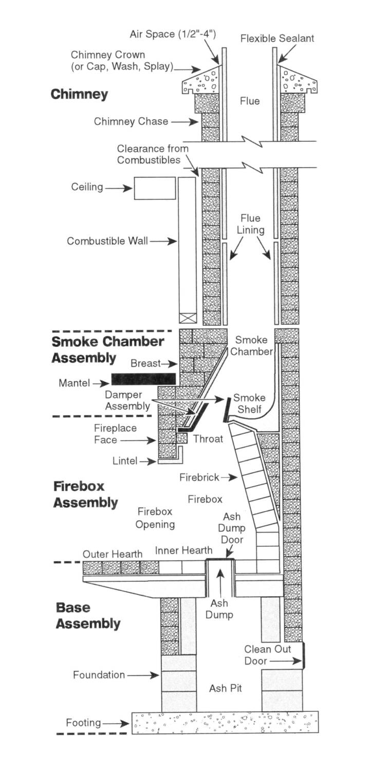 hight resolution of woman trying to get into ex boyfriends house by using diagram of chimney construction diagram of a chimney crown