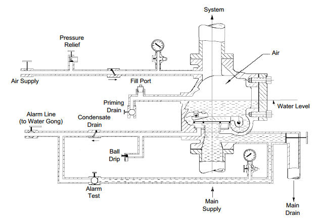 sprinkler system backflow preventer diagram towbar twin electrics wiring wet pipe great installation of new york dry standpipe fire sprinklers systems freestanding department