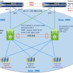Dmz Network Diagram With 3 Hyundai Accent Wiring Palo Alto Firewalls Security Zones Tap Zone Virtual Wire Layer 2 Firewall Can Contain Networks In Different Locations