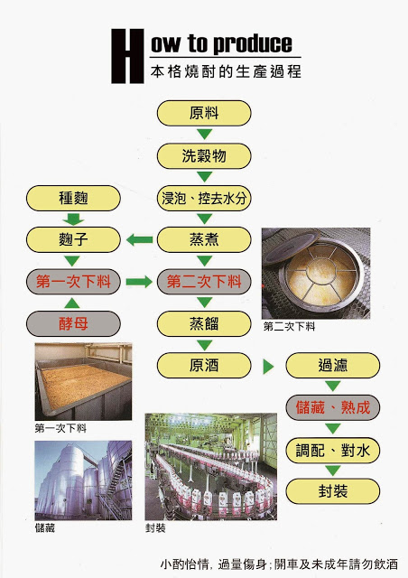 介紹燒酎生產流程