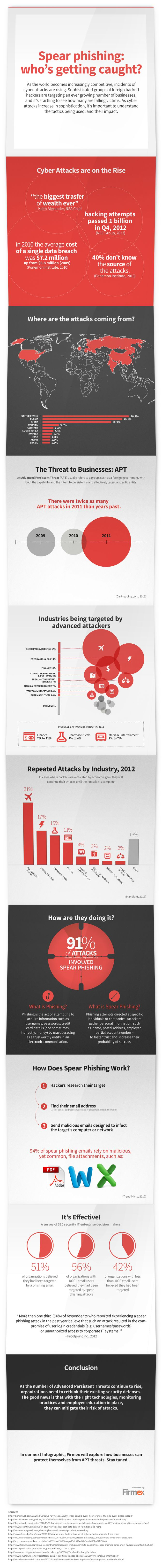 Spear Phishing in Law Infographic | Firmex