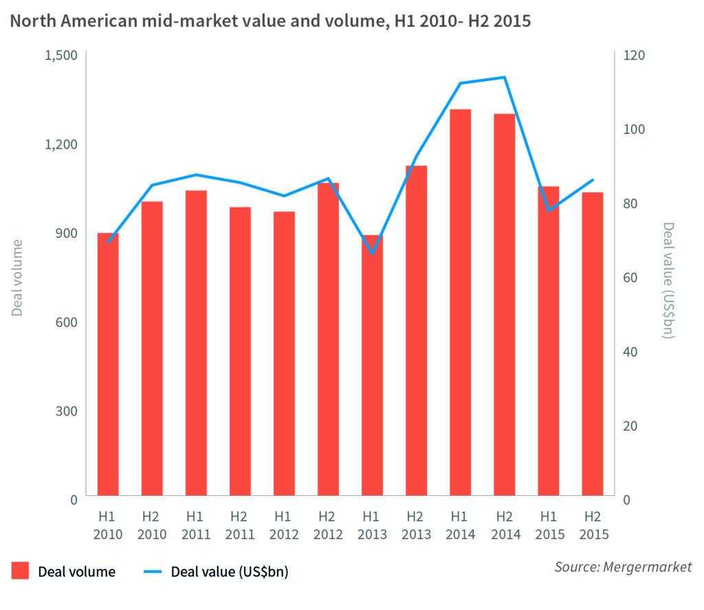 deal flow middle market
