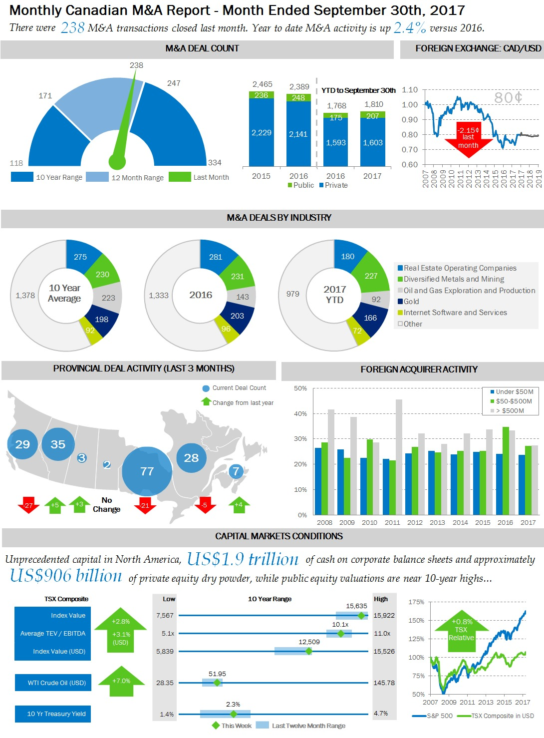 Canadian M&A Infographic | Firmex