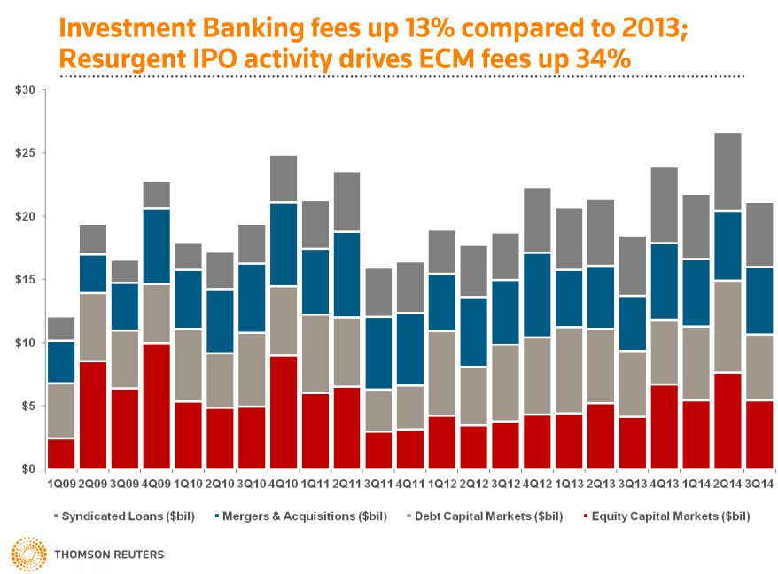 Investment Bankings fees