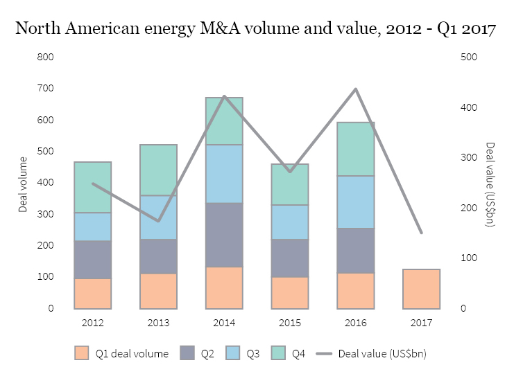 Surging ahead: Energy M&A in 2017 | Firmex