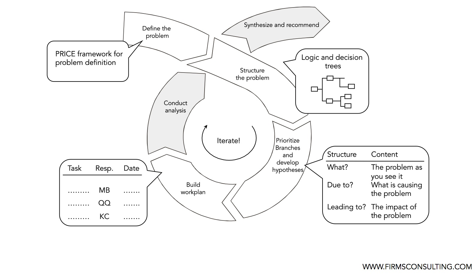 hypotheses firmsconsulting strategy consulting decision tree