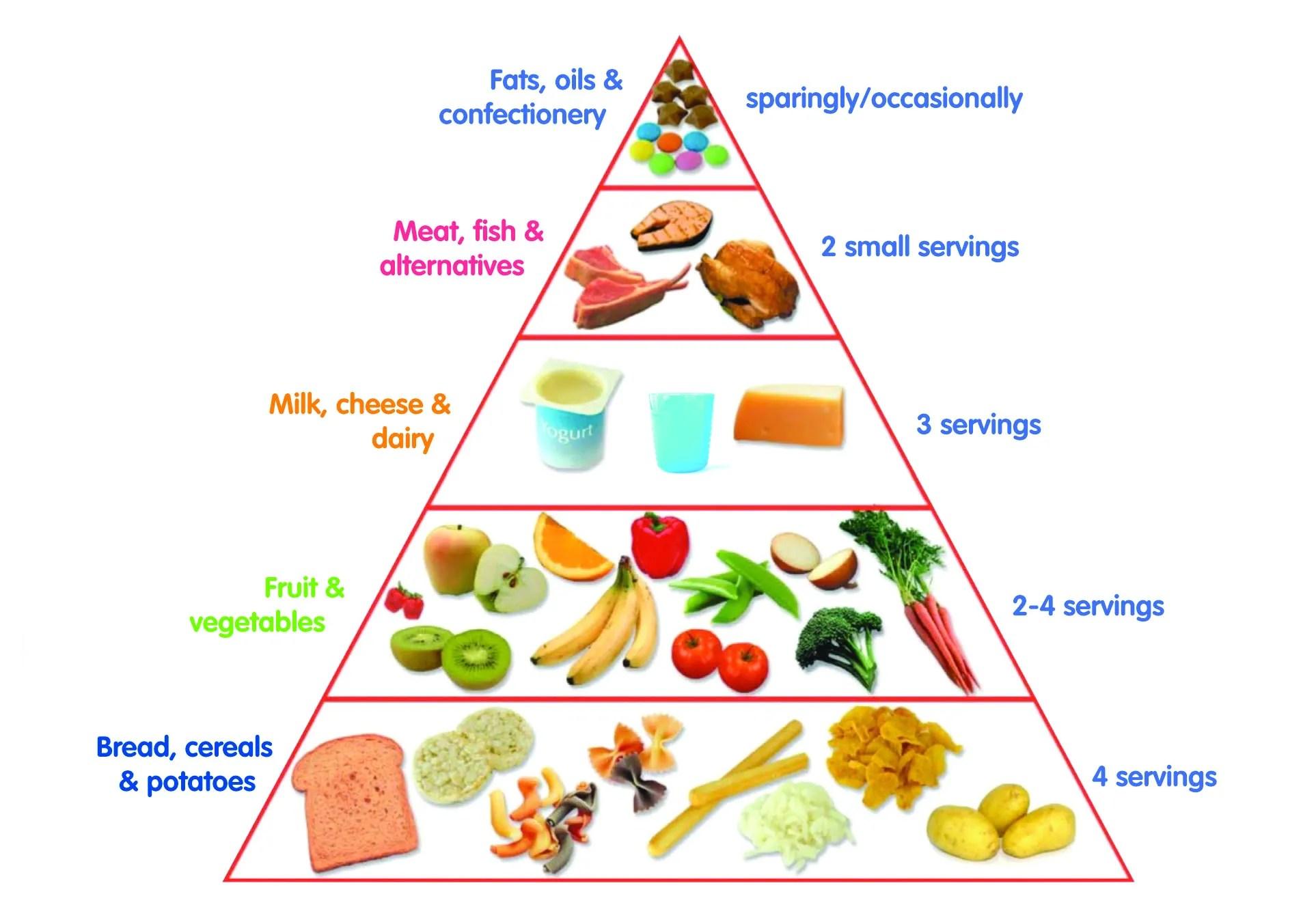 hight resolution of food pyramid