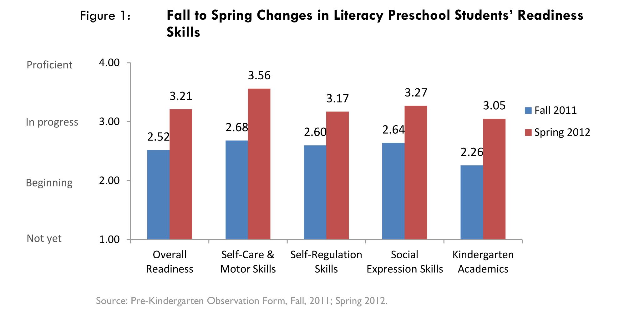 Literacy Preschools Help Children And Parents