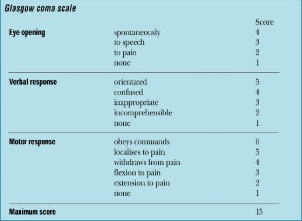 How To Calculate A Glasgow Coma Scale Gcs Score First