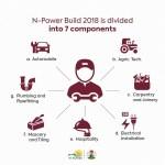 News On N-power Registration 2019 | N-power set to Start Registration by November – See Form
