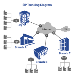 sip trunking overview [ 1595 x 1557 Pixel ]