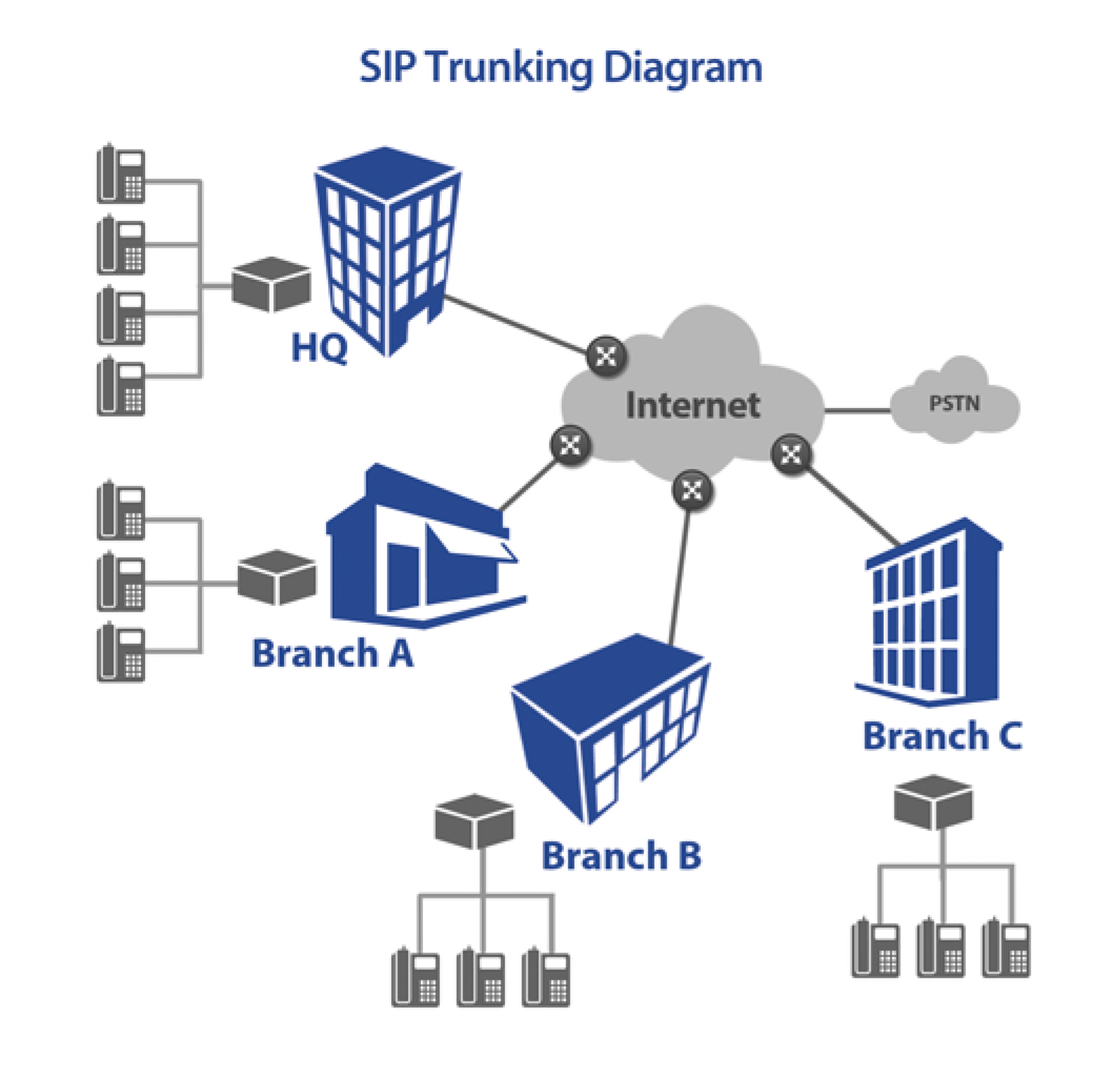 telephone network diagram skull unlabeled first communications sip trunking