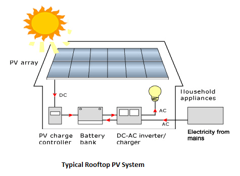 electrical one line diagram software 2005 ford escape fuse box solar pv system sizing: step by approach to design a roof top and analysis ...