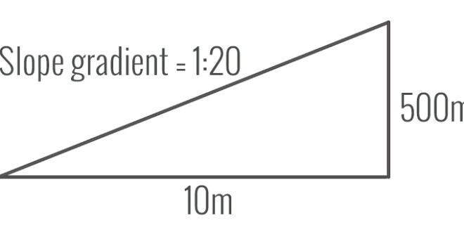 How To Calculate Slopes And Gradients First In Architecture