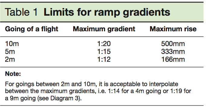 How to calculate slopes and gradients. How to calculate slopes and gradients   First In Architecture