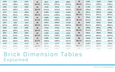 Brick Dimension Tables Explained