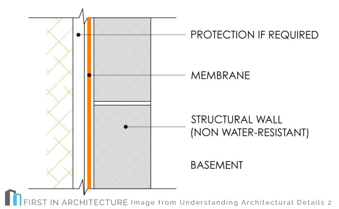 Basement Construction Details – three types of basement