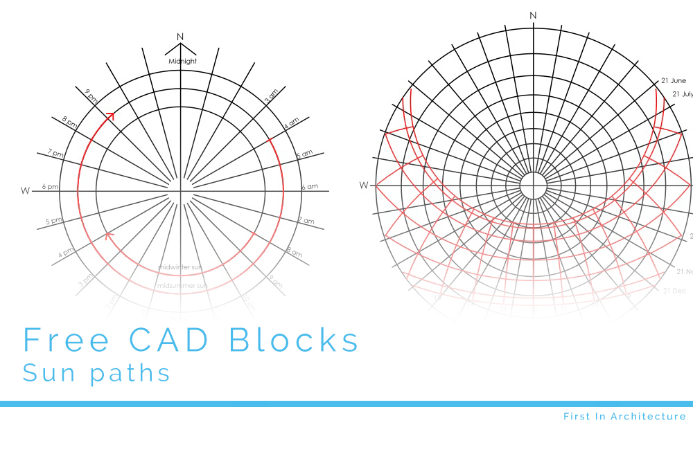 Sun Path Diagram Philippines.Free Cad Blocks Sun Path Diagrams And North Points