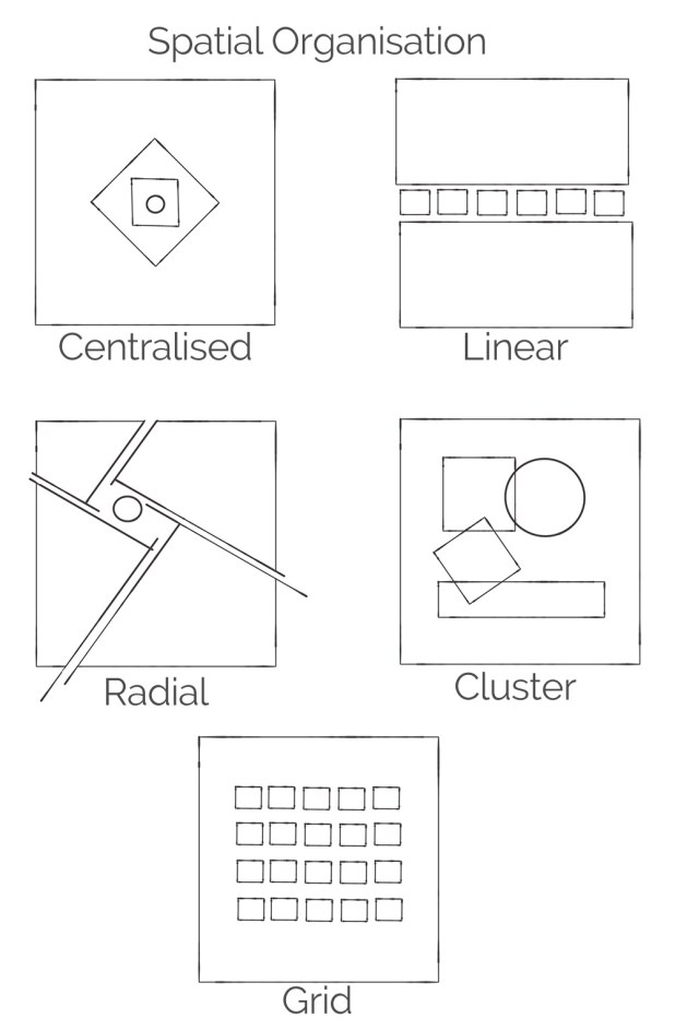 spatial organisation space planning