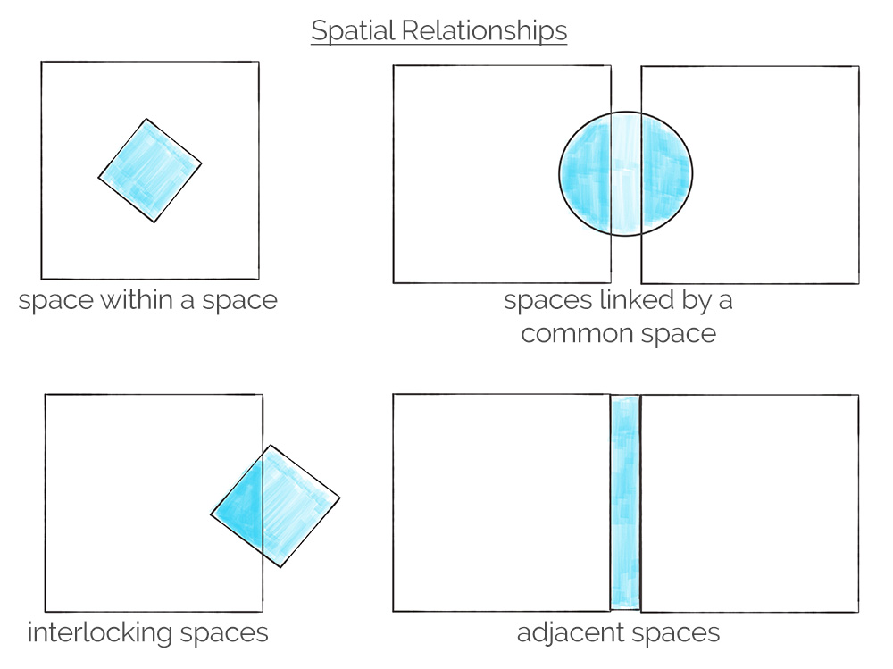 spatial relationship space planning