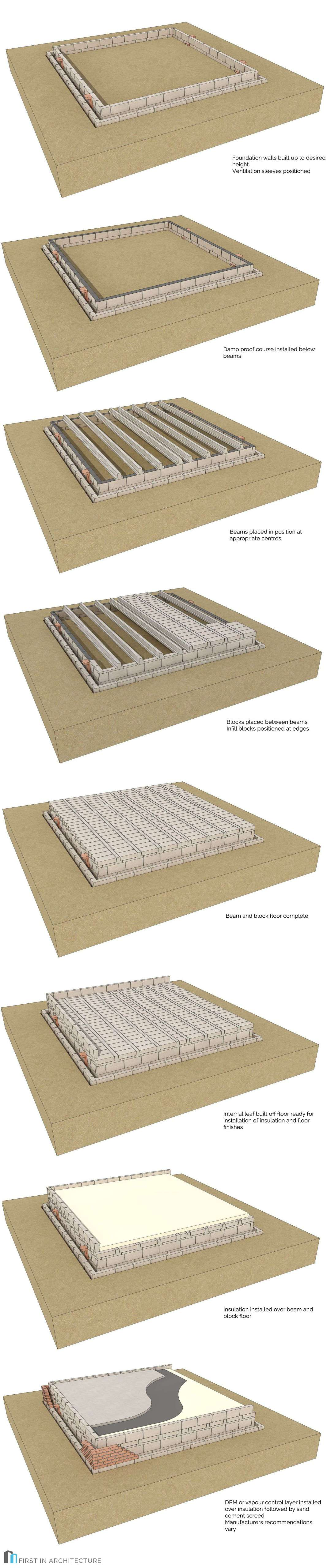 Introduction to Beam and Block Floors construction