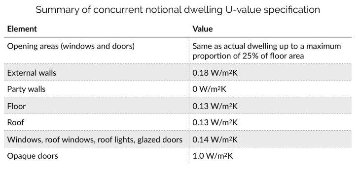 U Values for dwellings