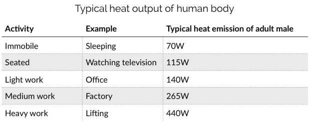 heat output of human body