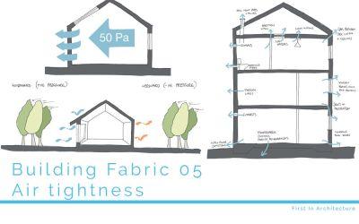 Building Fabric 05 Airtightness