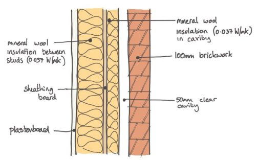 03 timber frame mineral wool