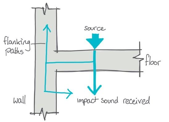 Sound type impact
