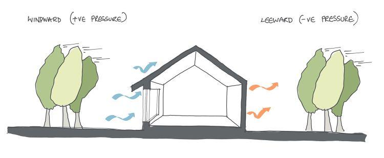 Wind air leakage in buildings