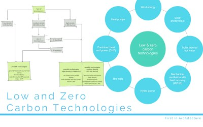 Low and Zero Carbon Technologies