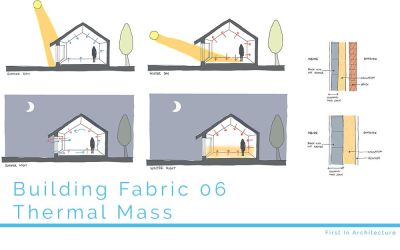 Building Fabric 06 – Thermal Mass
