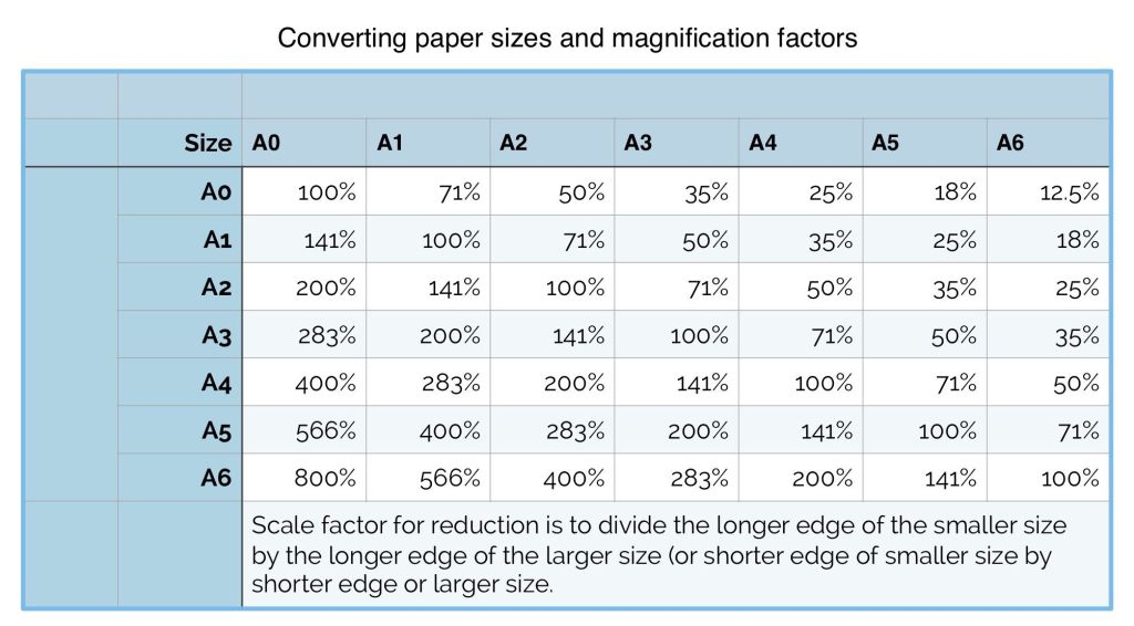 Converting paper sizes
