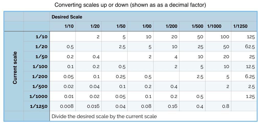 Scales conversions decimal