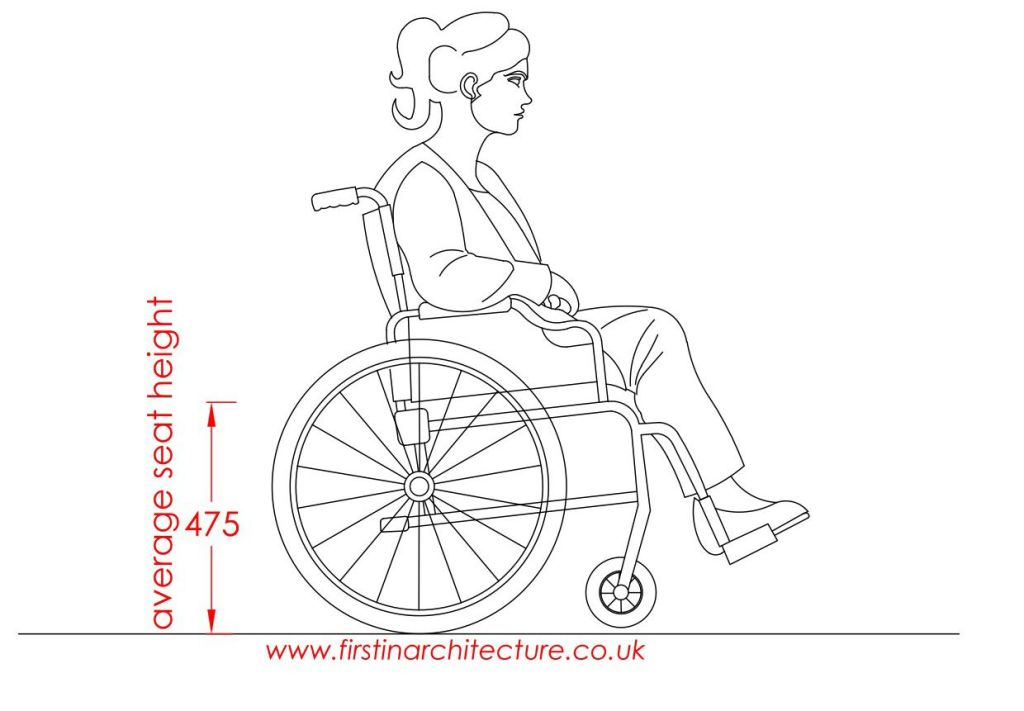 18 Average seat height female in wheelchair